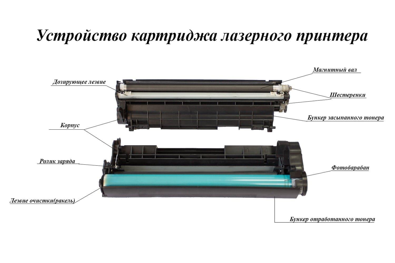 Компоненты лазерного картриджа