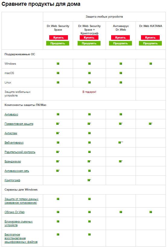 Сравнение версий Dr.Web