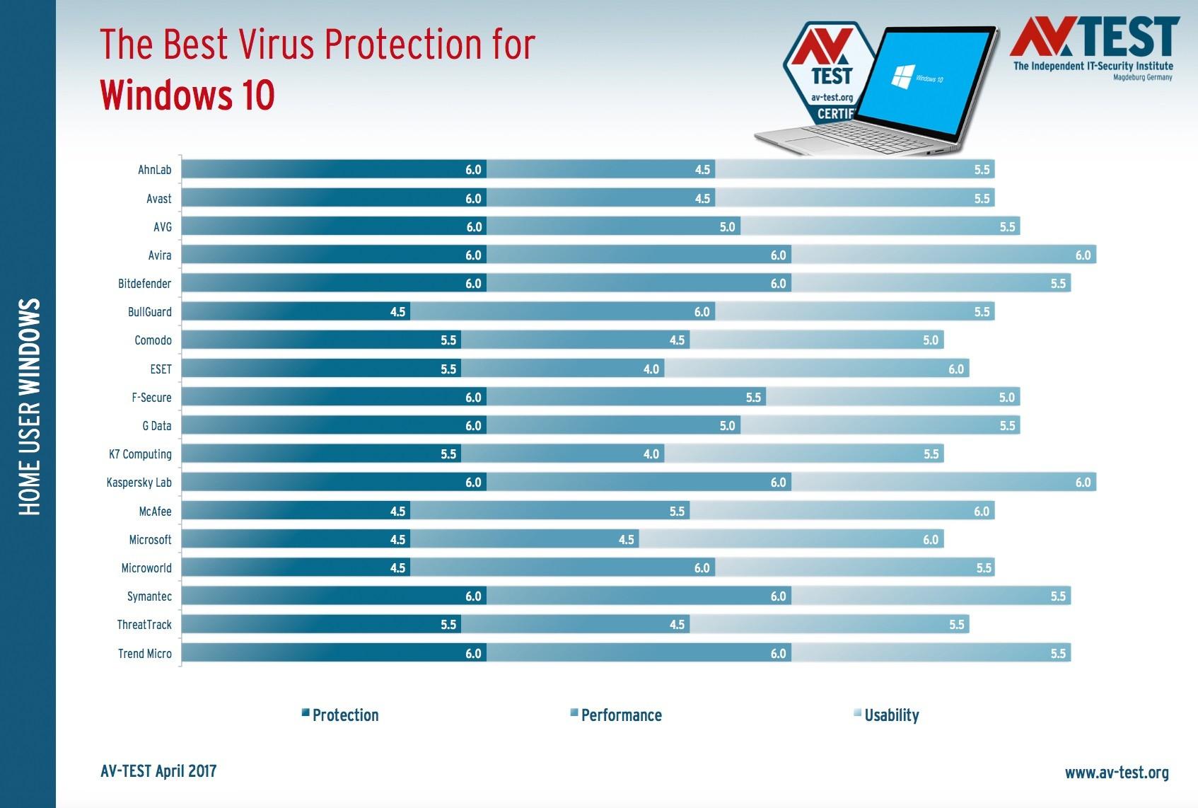 Лучший антивирус 2017
